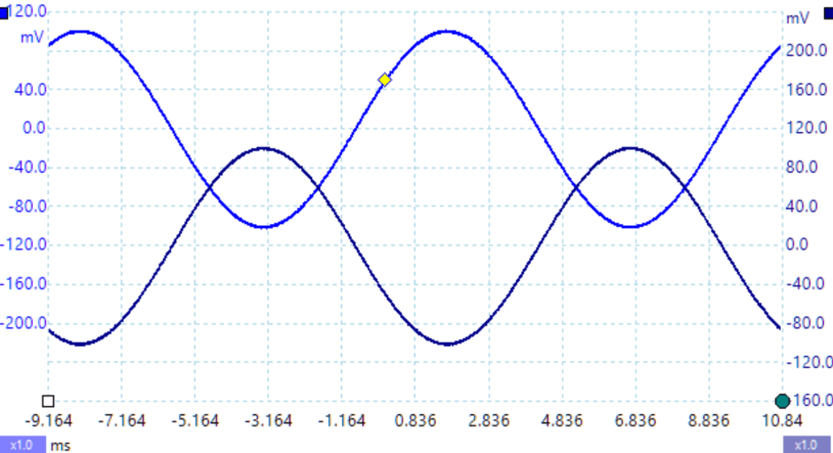 Sine Wave Inversion