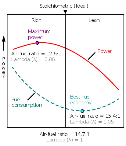 Effect of Air Fuel Mixture changes around Stoichiometry